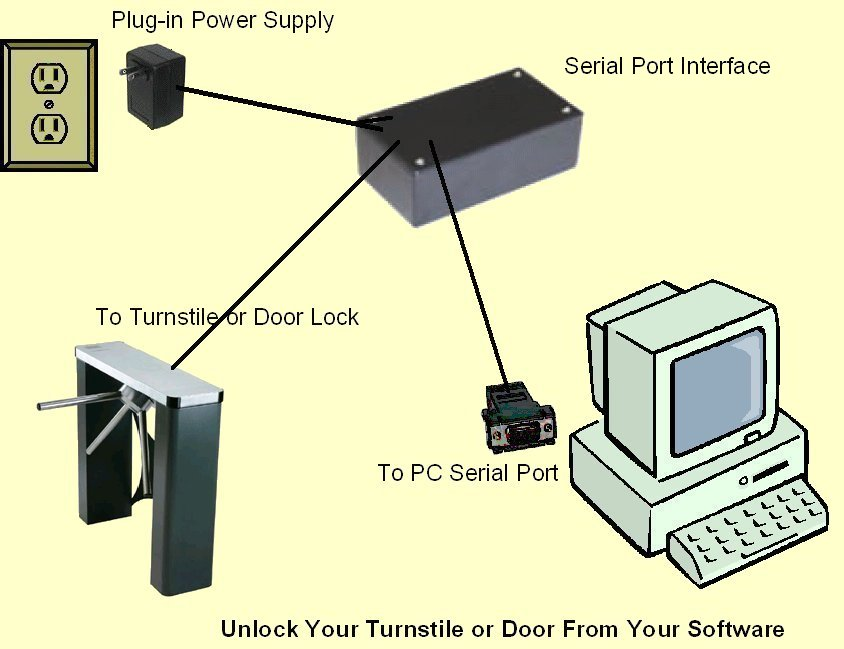 Serial Port Interface